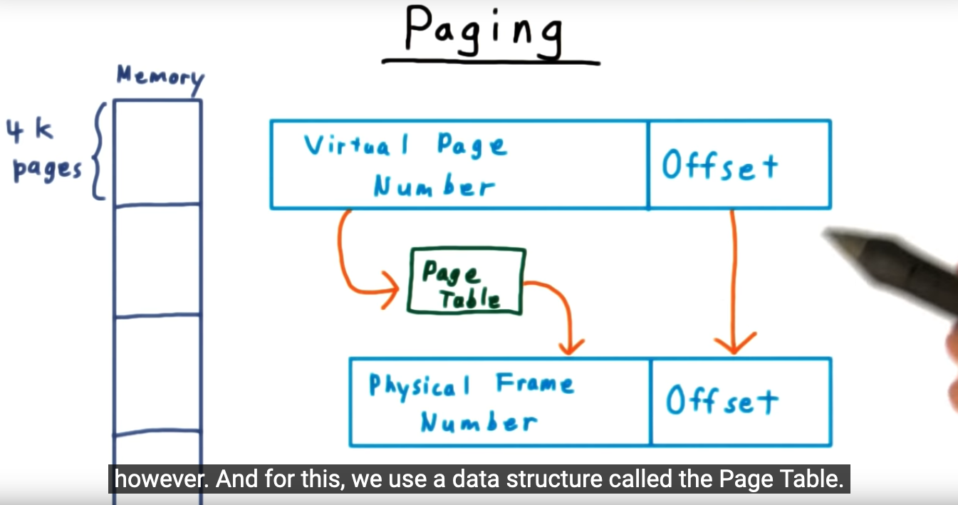 Page table - the underlying data structure that maps virtual pages to physical pages