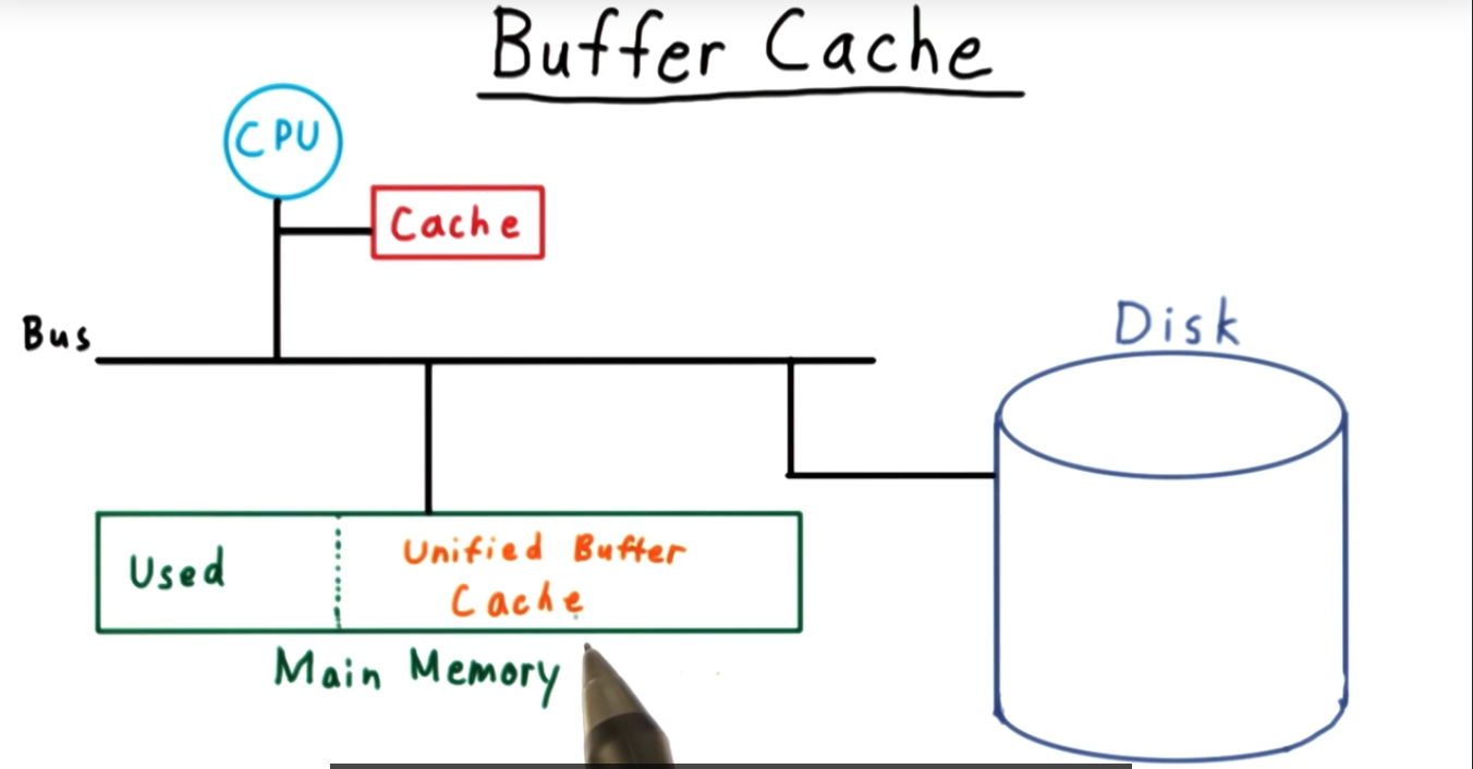 Journaling offers a mechanism to make the unified buffer cache more robust
