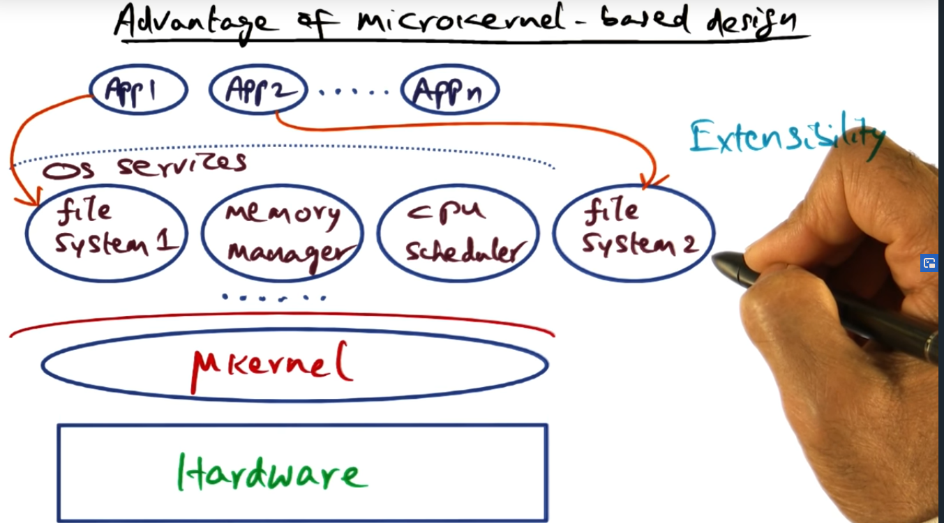 Microkernel OS