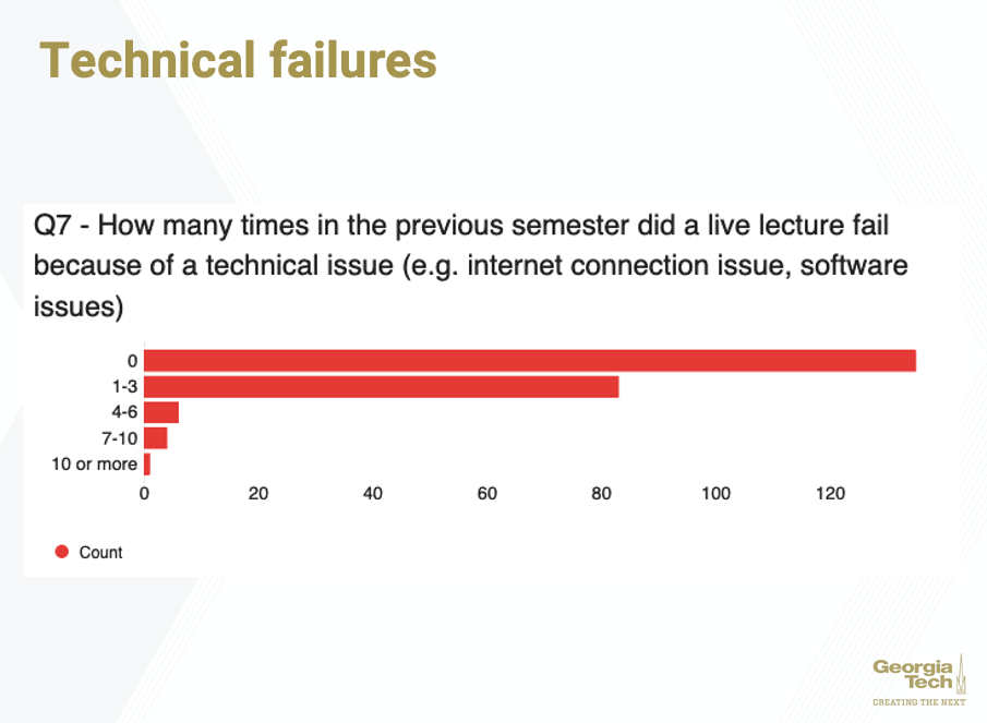 Lack of technical failures while transitioning from offline to online learning