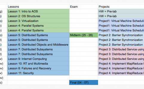 Luis Batista (virtual class mate from Advanced OS) converted the syllabus into a beautiful excel sheet. Props and inspiring!