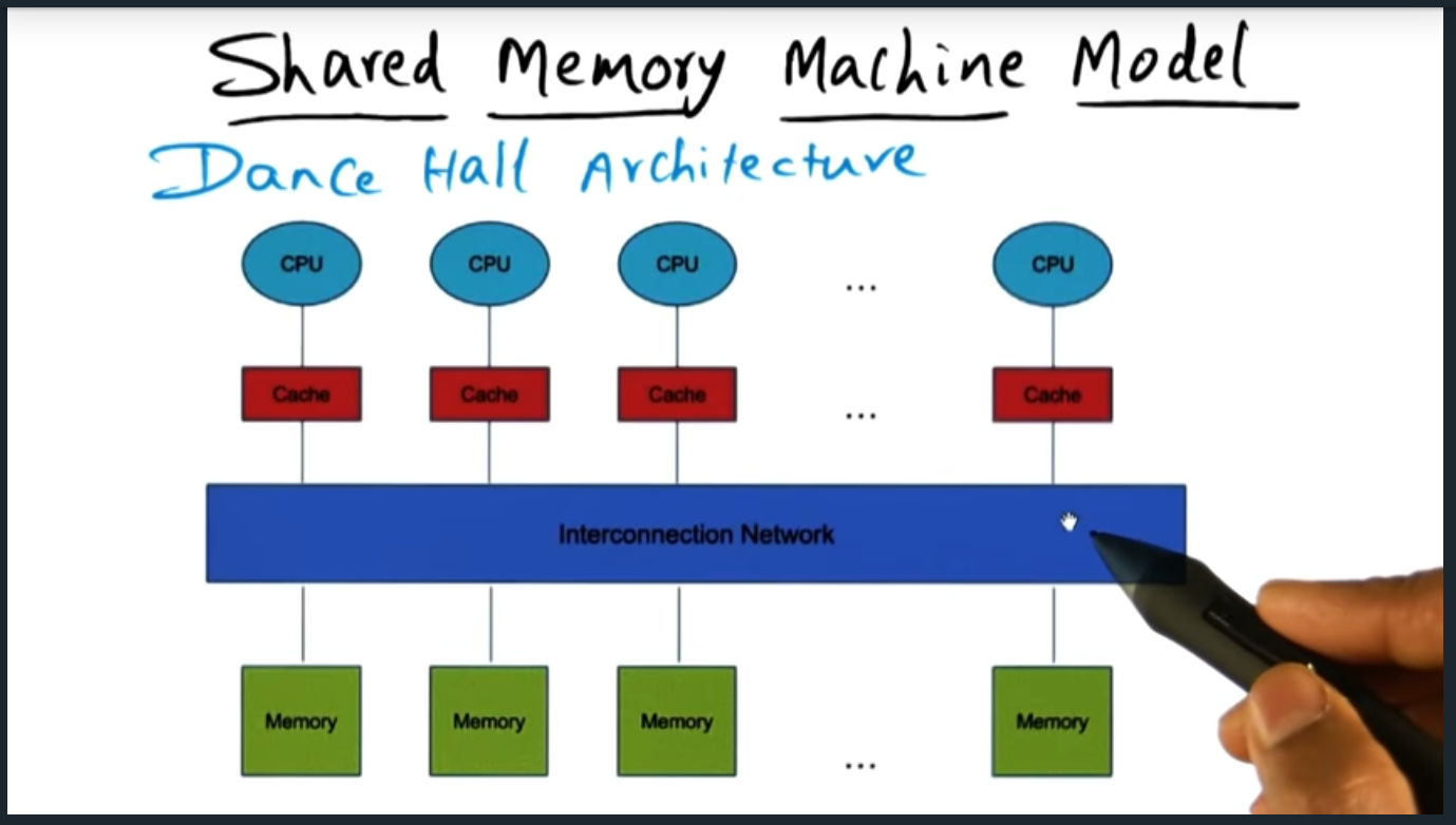 Shared memory model - Dance Hall Architecture