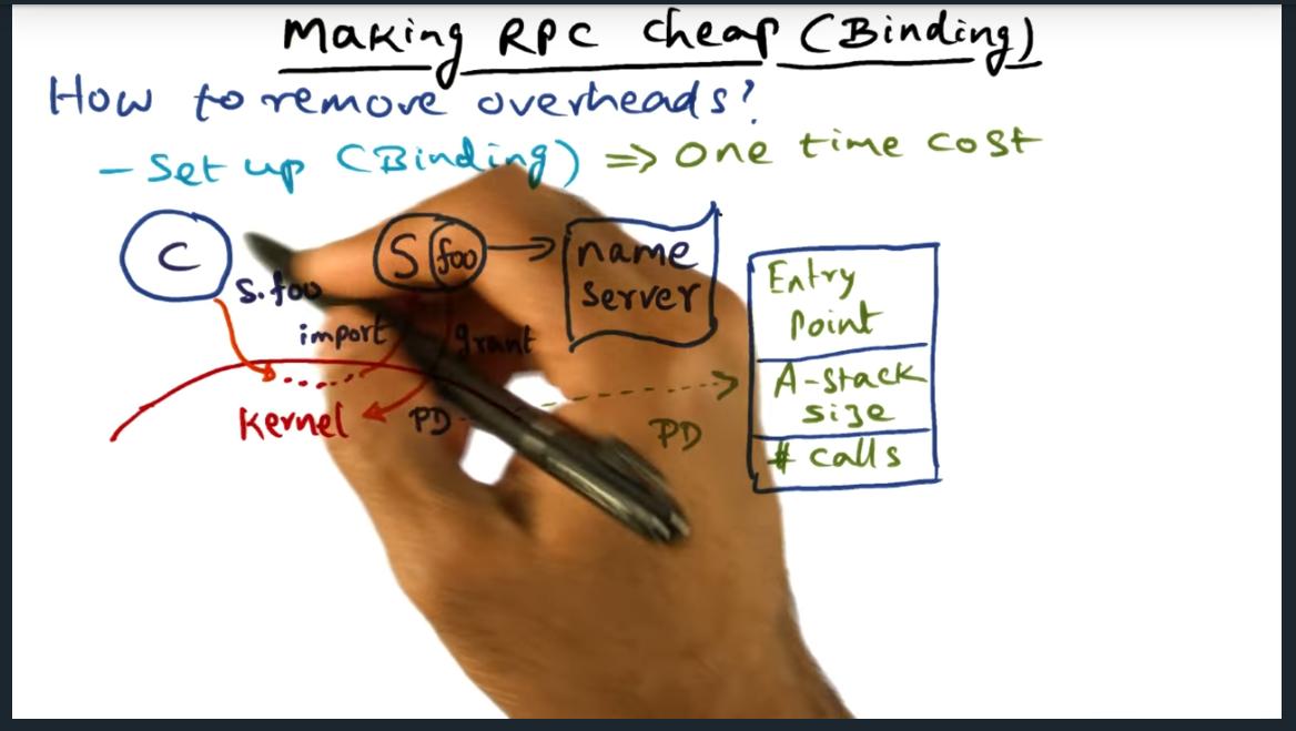 Making RPC cheap (binding)